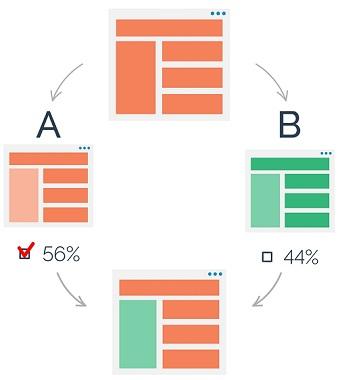 A-B comparison. Split testing. Scematic concept vector illustration